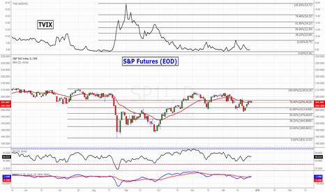 SP1!: S&P Futures - 21EMA - TVIX BuY-Sell Signal