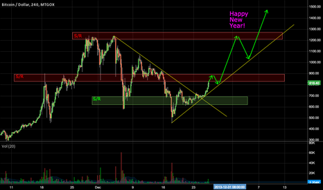 BTCUSD: BTC/USD New Year's Prediction