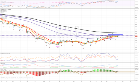 CL1!: OIL BEARISH, WILL BREAK BELOW 58-62 CHANNEL
