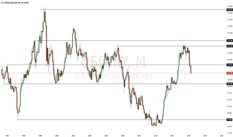 USDJPY: Simple Monthly Support and Resistance Analysis