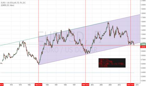 EURUSD: eurusd長期チャート:メモ