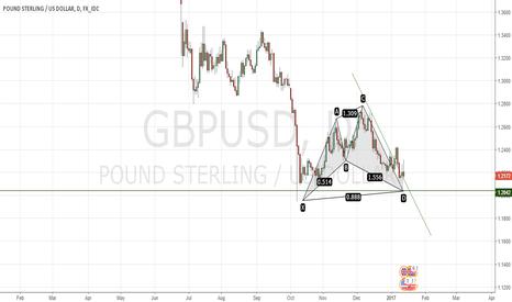 GBPUSD: Bulls in waiting
