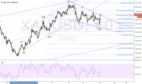 XAUUSD: GOLD; falling wedge in a bull trend