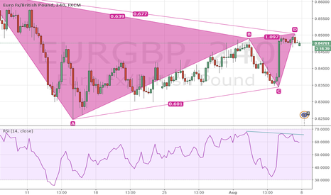 EURGBP: Bearish Gartley and RSI Differgence