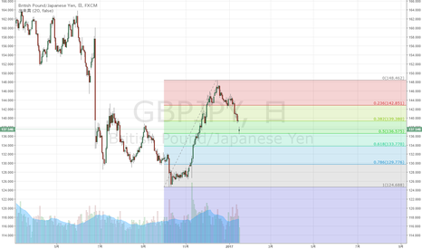 GBPJPY: ポンド円 昨年安値からの上昇半値戻し達成