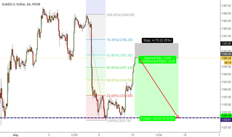 XAUUSD: XAUUSD Sell Setup Fibonacci 61.8 Retracement