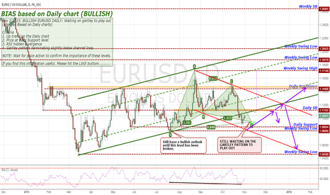 EURUSD: Nov 2 2015: BULLISH EURUSD DAILY: Waiting on gartley to play out
