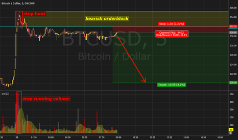 BTCUSD: Trade Idea based on stop hunt