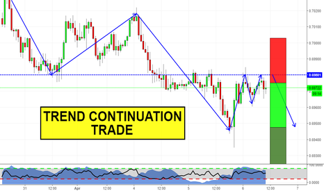 NZDUSD: Previous Support becomes Resistance!