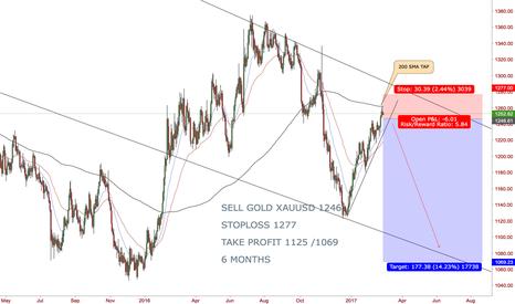 XAUUSD: SELL GOLD XAUUSD