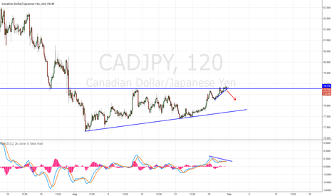 CADJPY: CAD/JPY LOOKING GOOD FOR THE SHORT SIDE