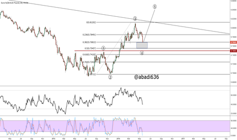 EURGBP: eurgbp long with care