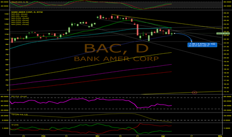 BAC: Bank Of America Heading Down To Test Support