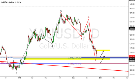 XAUUSD: Gold Daily near buying levels
