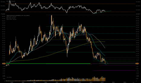 AU: Buys for the Reversal play scenario in metals market
