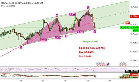 NZDUSD: NZDUSD Inter Trading Signal