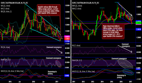 EURAUD: EUR/AUD Chartpack - Technicals and Trading Setup