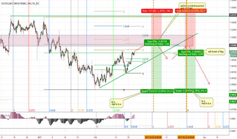 USDCHF: USDCHF Two Sells in my radar