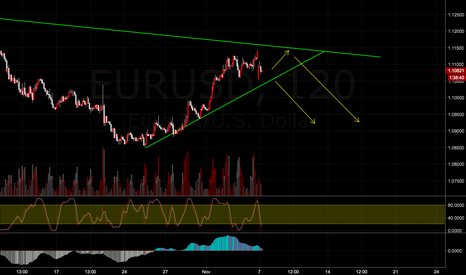 EURUSD: Expecting downmove on EURUSD