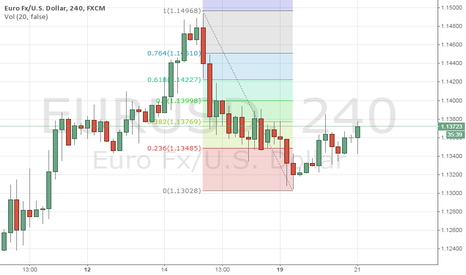 EURUSD: EURUSD: Short at 1.1400