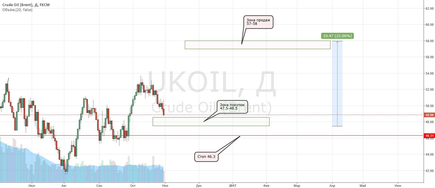 Захватываем 10.5$ движения на нефти в среднесрок - 22%