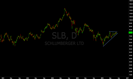 SLB: Schlumberger Corrective, Waiting for a Sell Setup