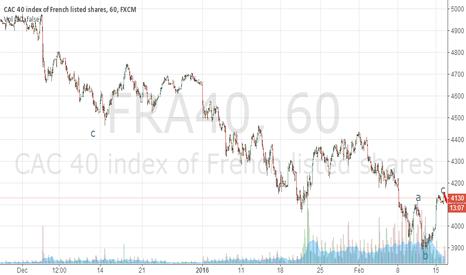 FRA40: fra40 (corrective structure,down)