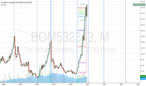 BOM532343: Support and resistance levels for TVS Motors