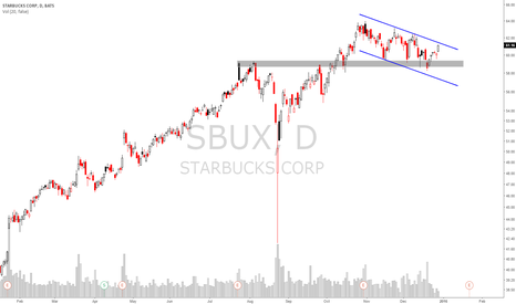 SBUX: $SBUX Long Idea