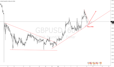 GBPUSD: GBPUSD look for a bounce.
