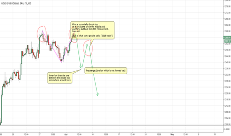 XAUUSD: Potentially a 2618 sell ahead