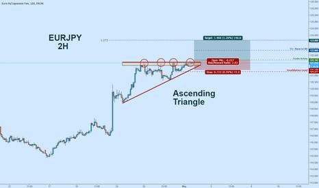EURJPY: EURJPY Long:  Ascending Triangle - Potential Breakout