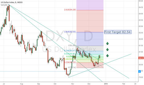 DXY: Long DXY Dollar Index