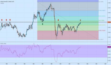 GBPUSD: Trace back GBP/USD to 1997