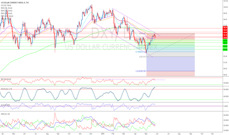 DXY: #Dollar Showing Weakness, Intermediately Overbought