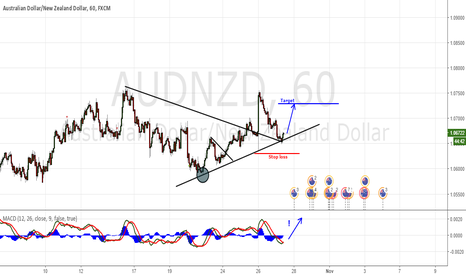 AUDNZD: Trendline (dynamic support)