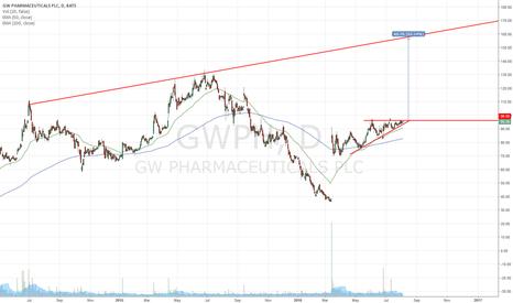 GWPH: $GWPH has balls