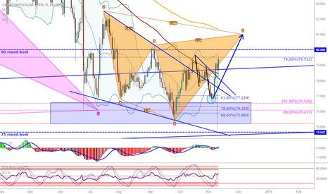 CADJPY: CAD/JPY: Back on our bullish track now that stops are cleared...
