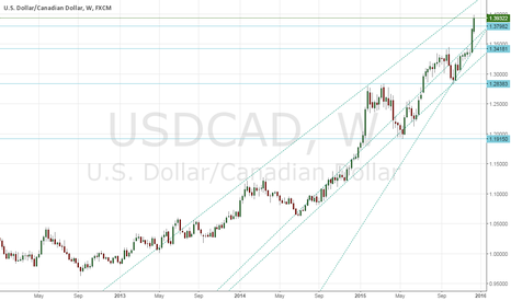 USDCAD: Expected