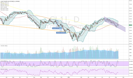 CL1!: Downtrend manifests, watch out for seasonal low in late August