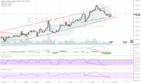 EURAUD: Hidden divergence and volume