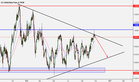 USDCHF: this is where usdchf might be heading