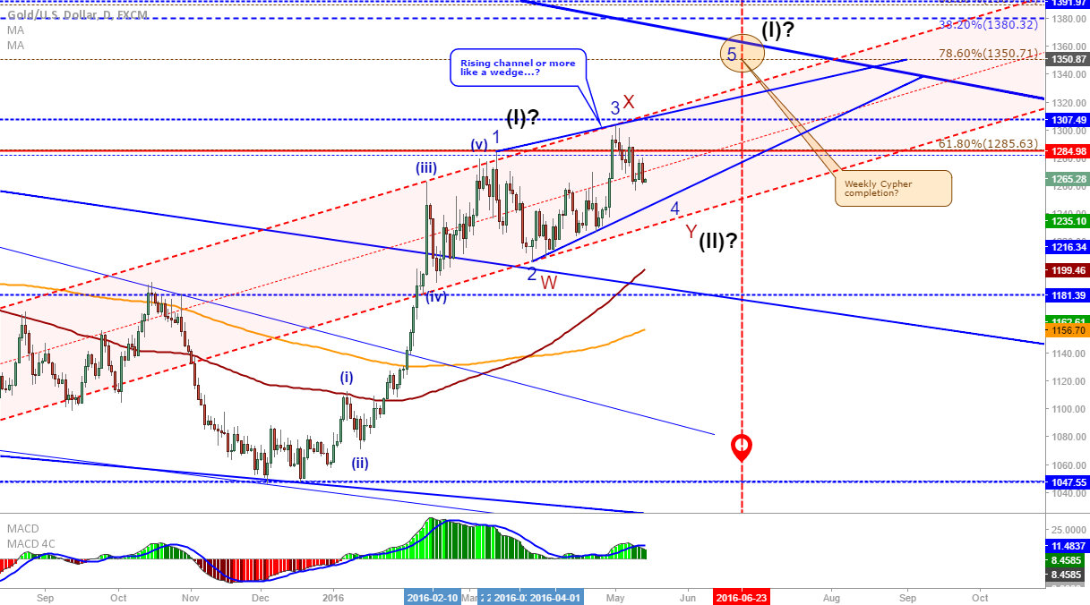 XAU/USD: Gold daily rising channel or wedge?