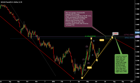 GBPUSD: Update for GBP/USD