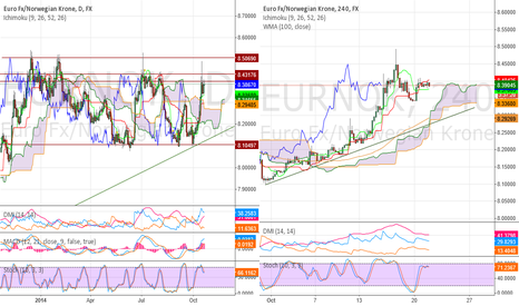 EURNOK: EURNOK - Some pull back is possible from Key Resistance