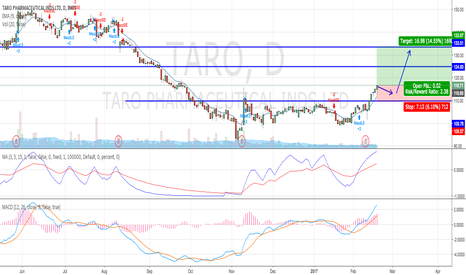 TARO: Uptrend intact - monitor on mild pullback for entry.