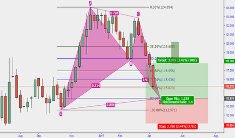 EURJPY: Potential Bat Formation on EURJPY