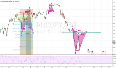 AUDJPY: at 78.6 is possible inversion short at 30min ;))