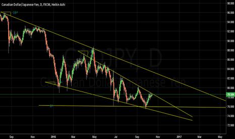 CADJPY: Short CADJPY D Chart