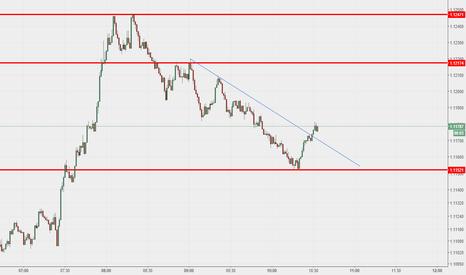 EURUSD: EUR USD M1